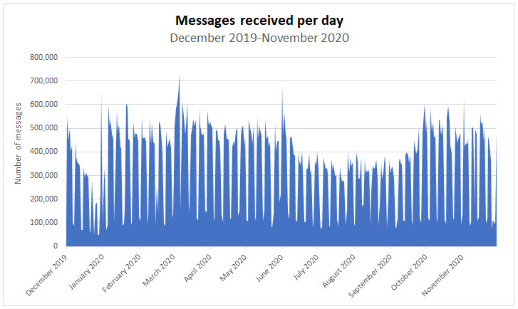 Annual stats for messages received per day ranges from 45,584 to 730,313 with an average of 336,219.
