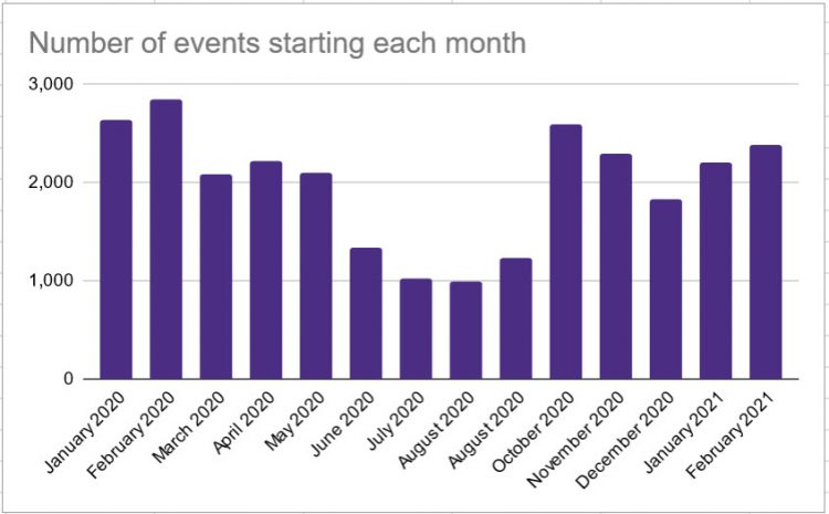 Events each month ranges from 2.844 in February 2020 to 990 in August 2020.