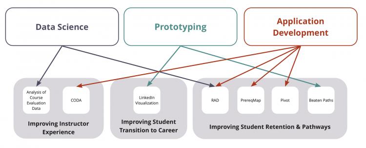 Current efforts diagram